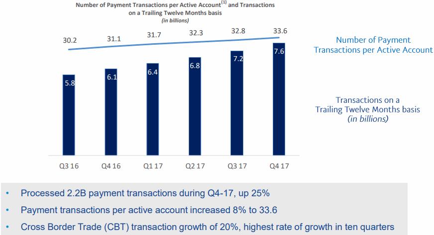 Paypal-2017Q4-Transaction