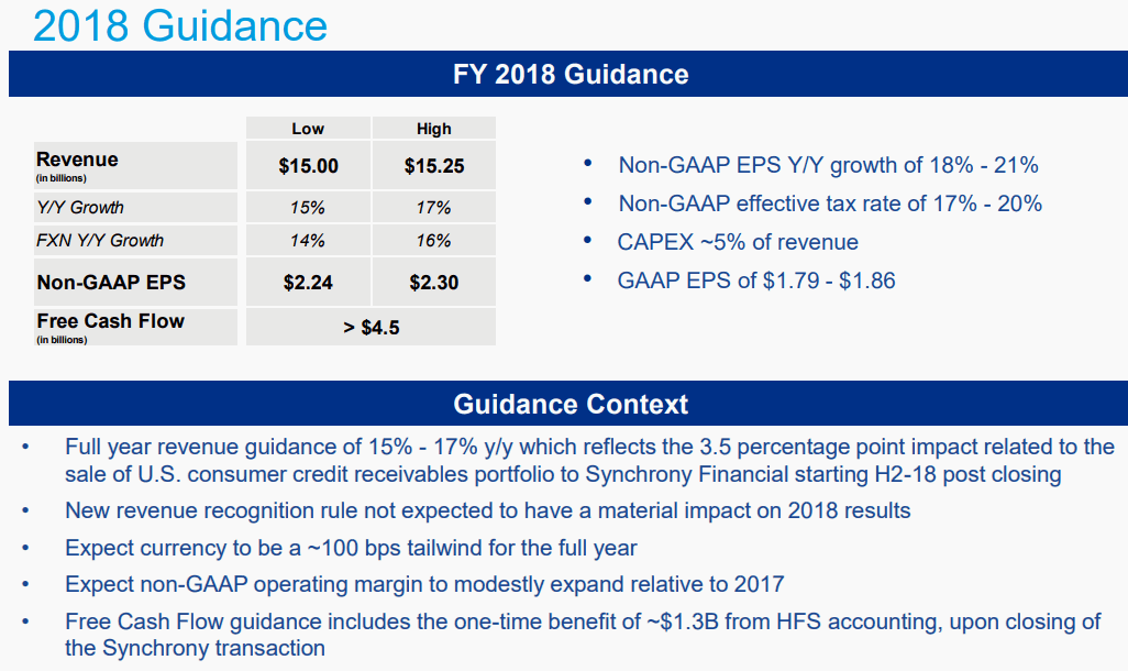 Paypal-2018-Guidance