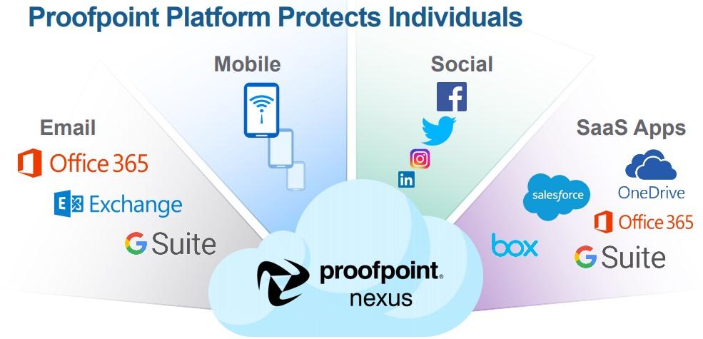 Proofpoint-nexus