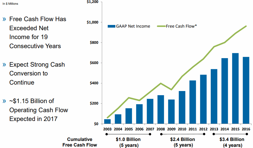 Roper-Technologies-Free-Cash-Flow