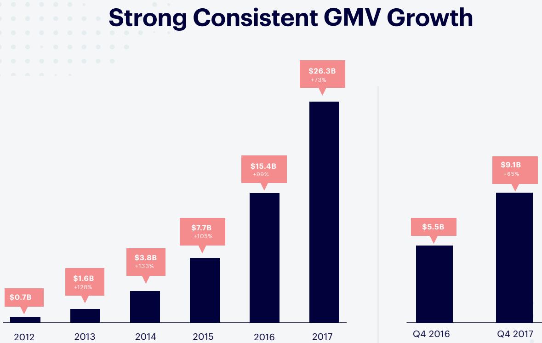 Shopify-GMV