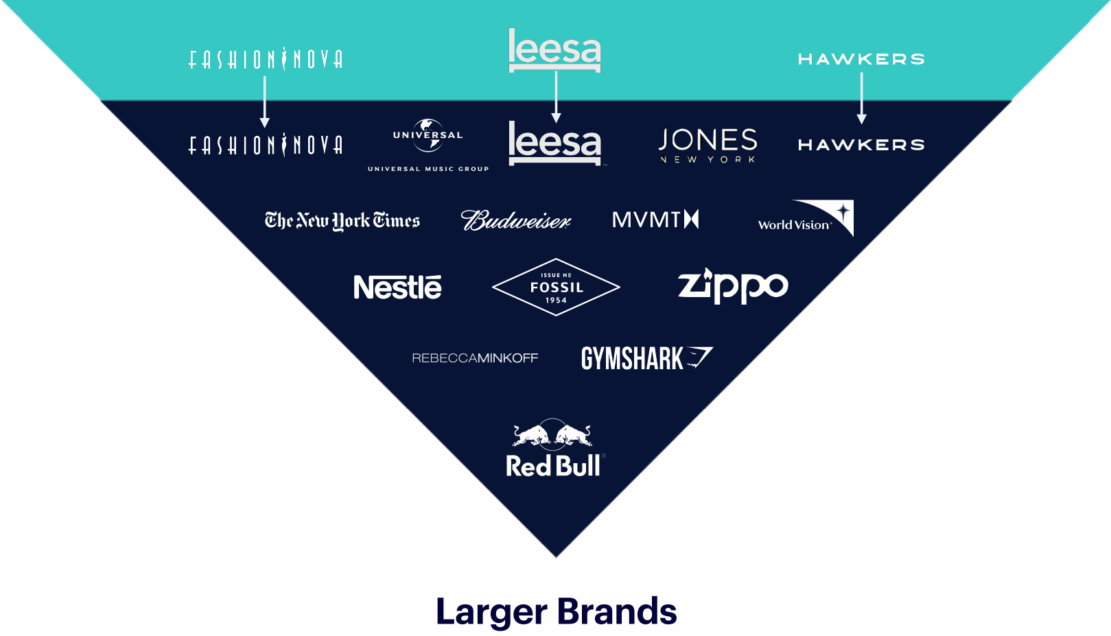 Shopify-Larger-Brands