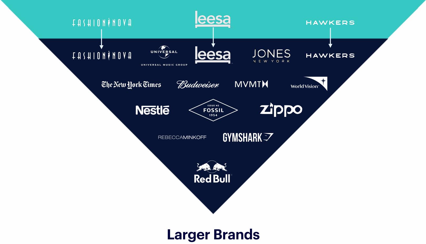 Shopify-Larger-Brands