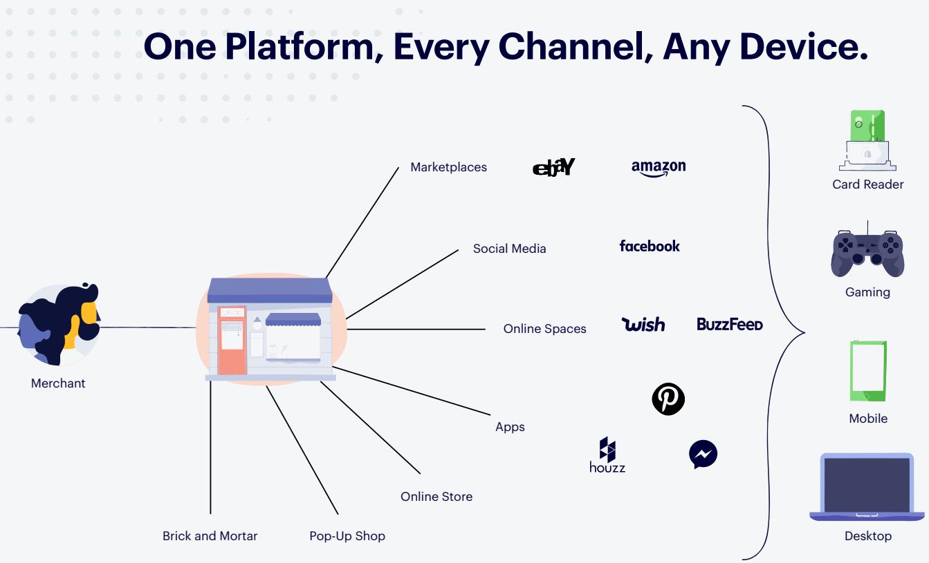 Shopify-One-Platform