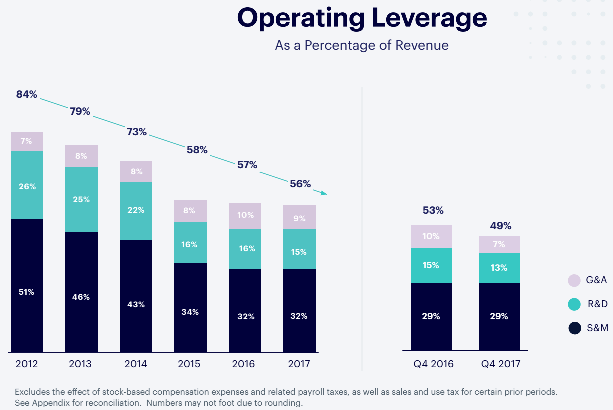 Shopify-Operating-Leverage