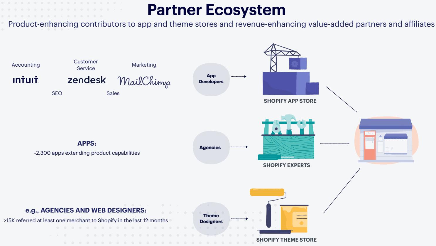 Shopify-Partner-Ecosystem