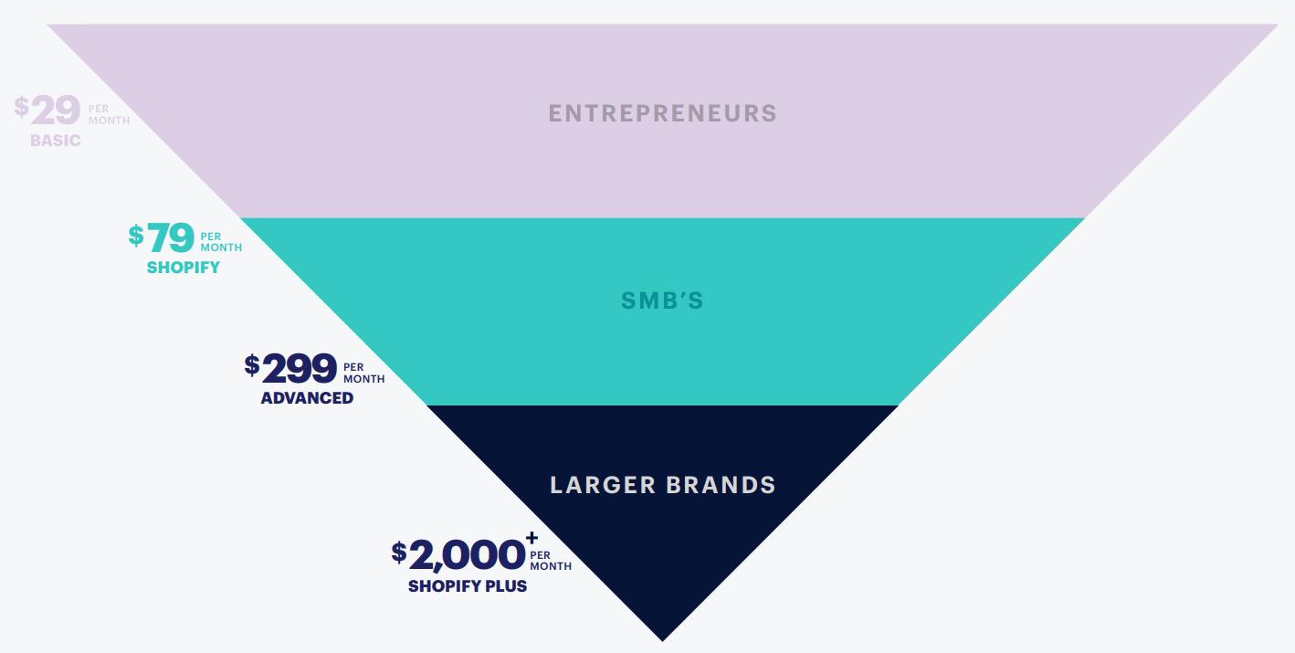 Shopify-Plan-for-Entrepreneurs-SMB