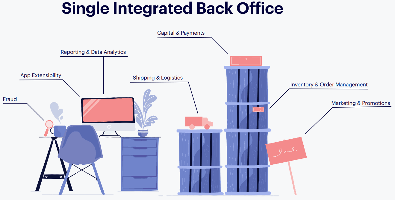 Single-Integrated-Netshop-Back-Office