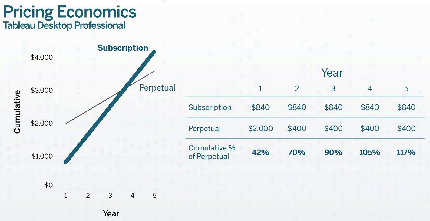Tableau-Software-Subscription-Pricing-Economics