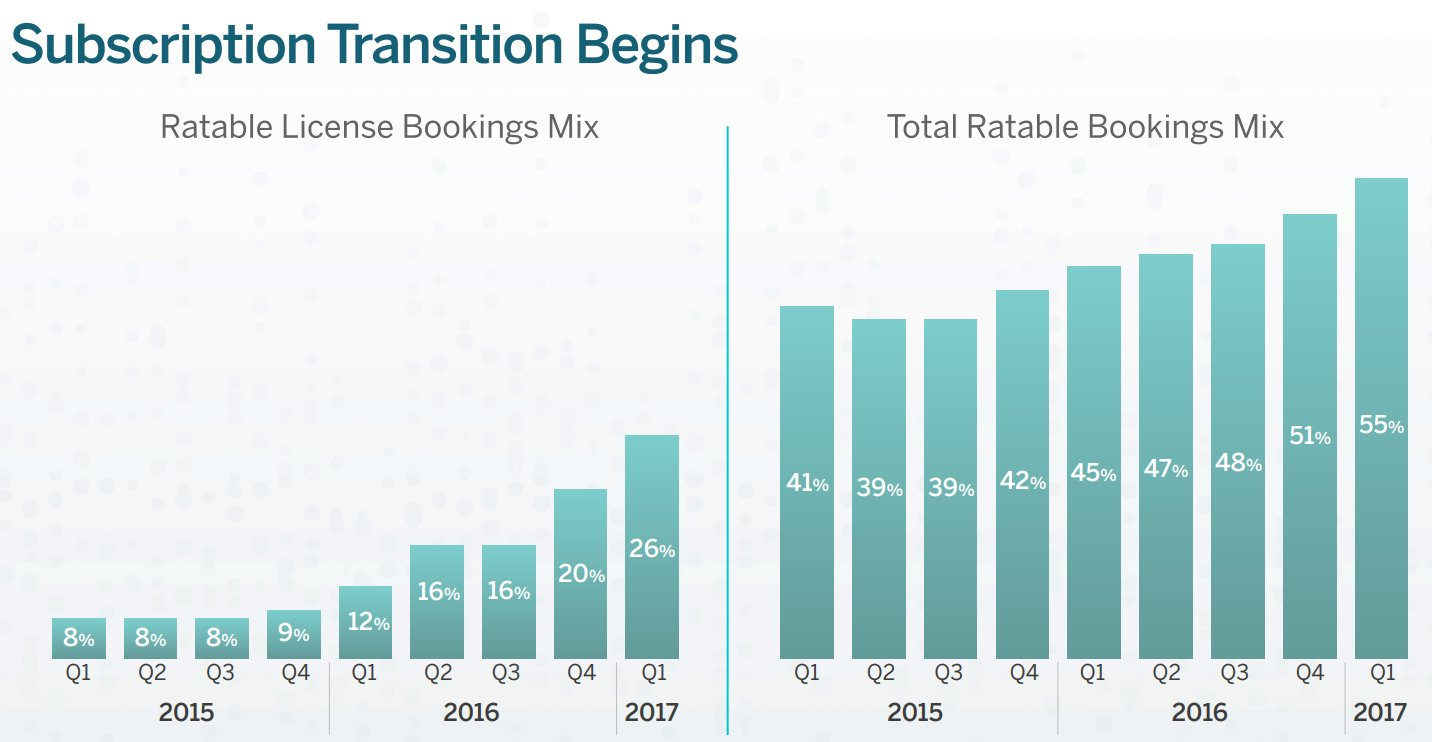 Tableau-Software-Subscription-Transition-Begins