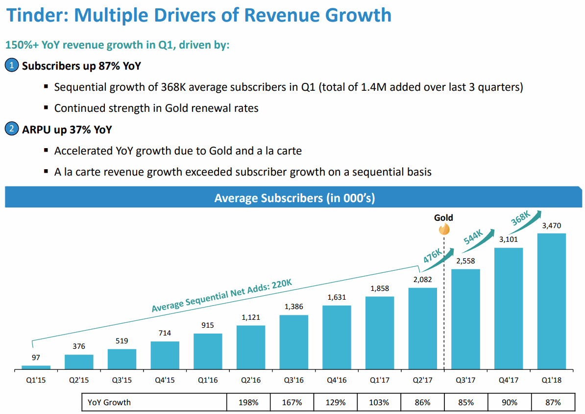 Tinder-Average-Subscribers-Growth