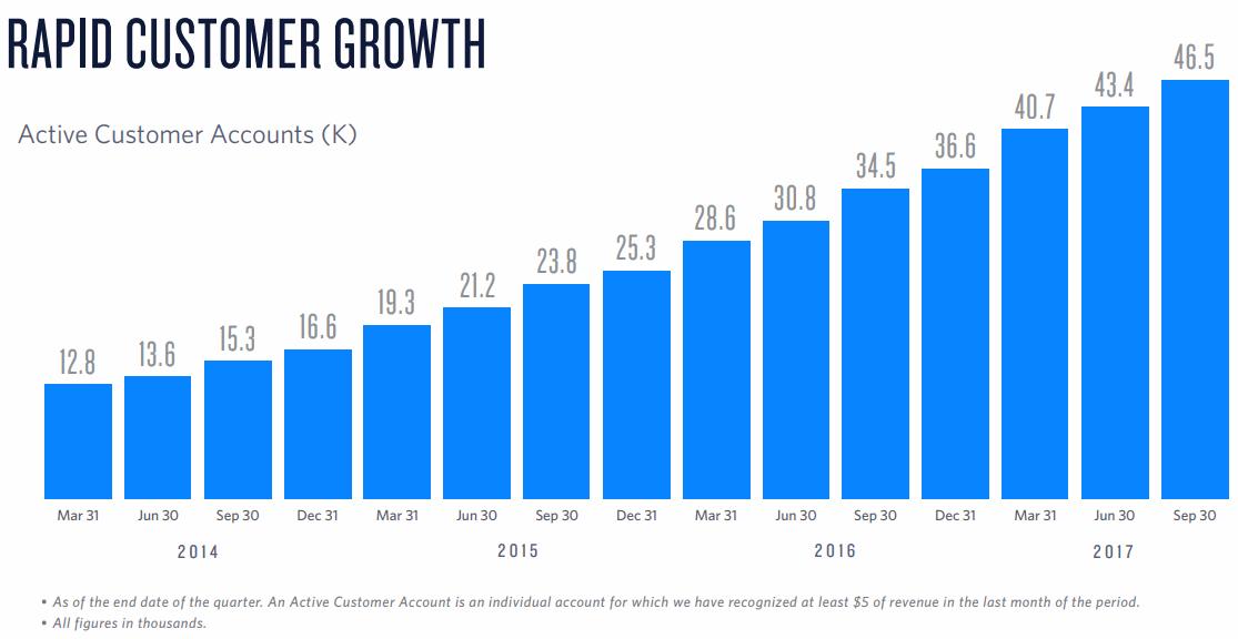 Twilio-Customer-Growth