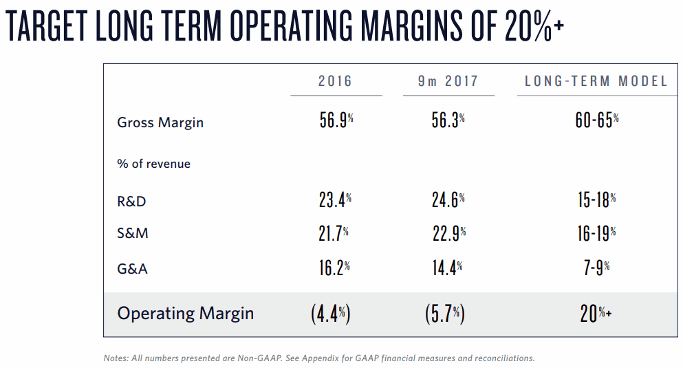 Twilio-Operating-Margins