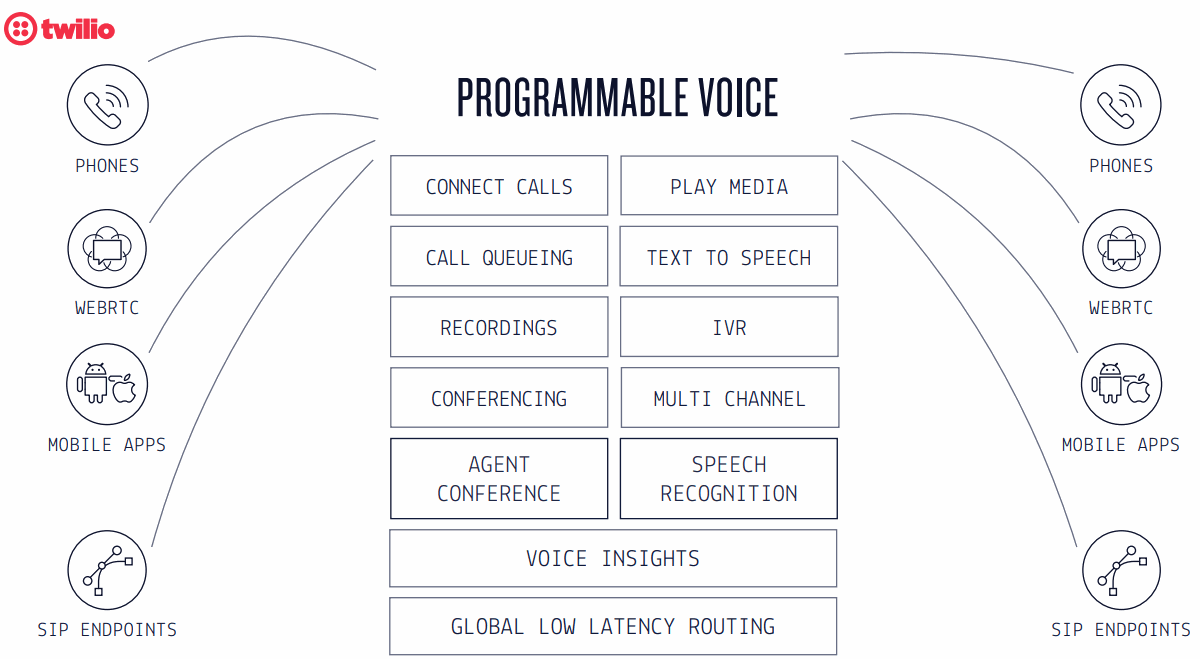 Twilio-Programmable-Voice