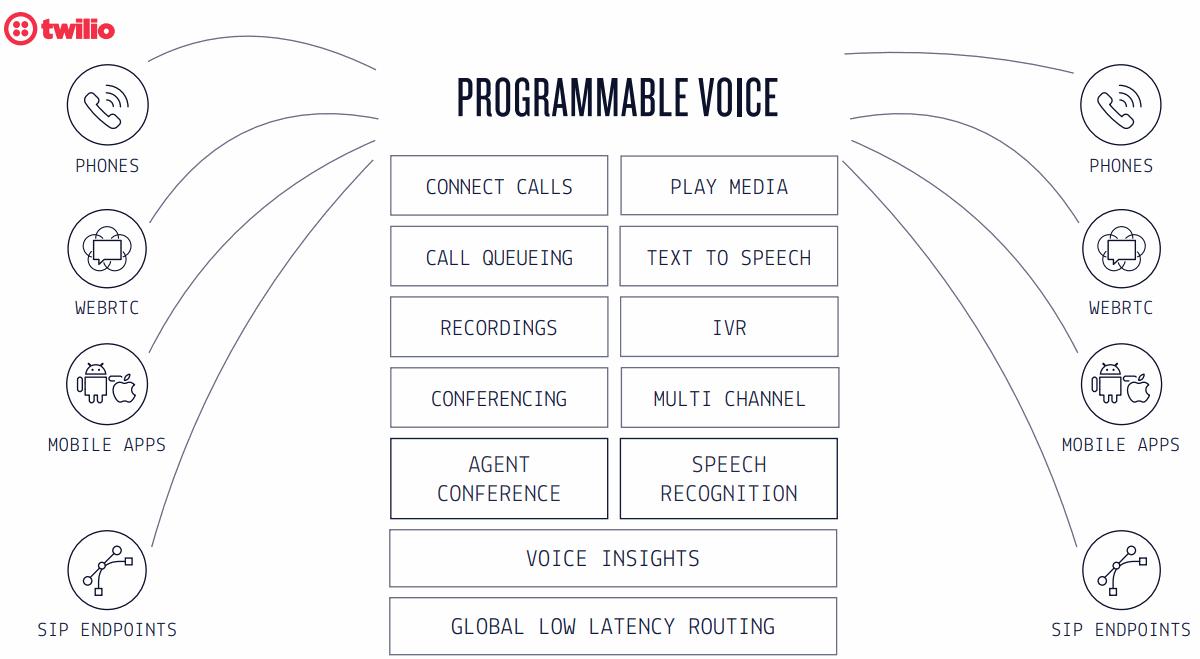 Twilio-Programmable-Voice
