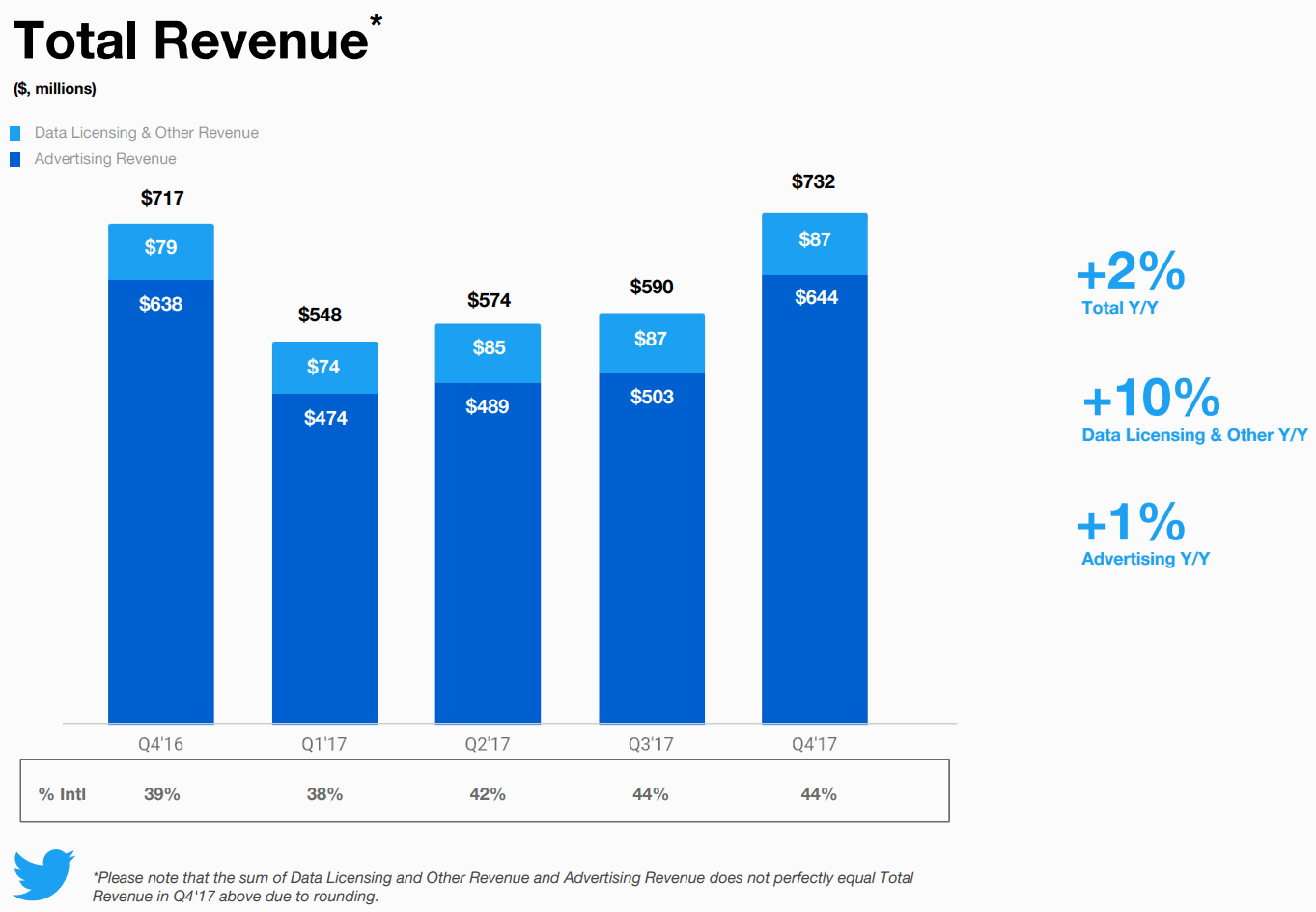 Twitter-Total-Revenue