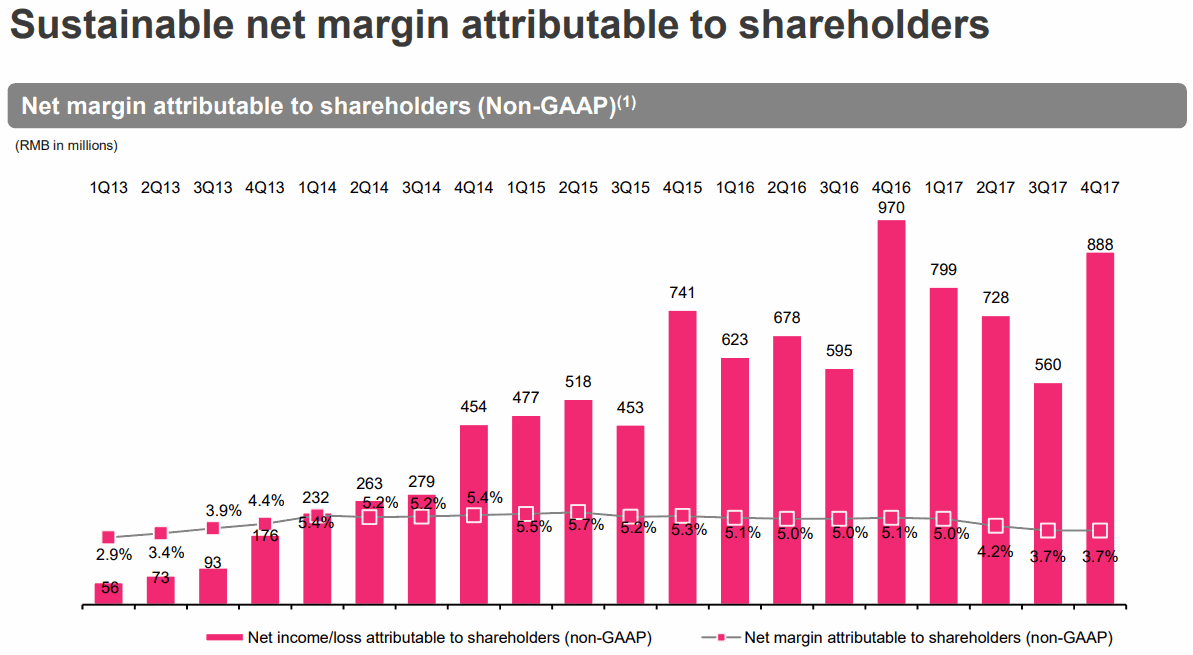 VIPS Sustainable net margin attributable to shareholders