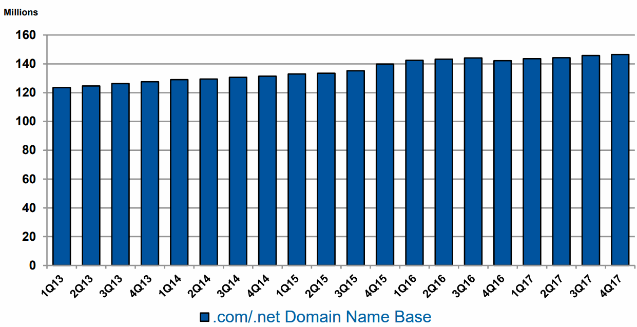 VeriSign-domain