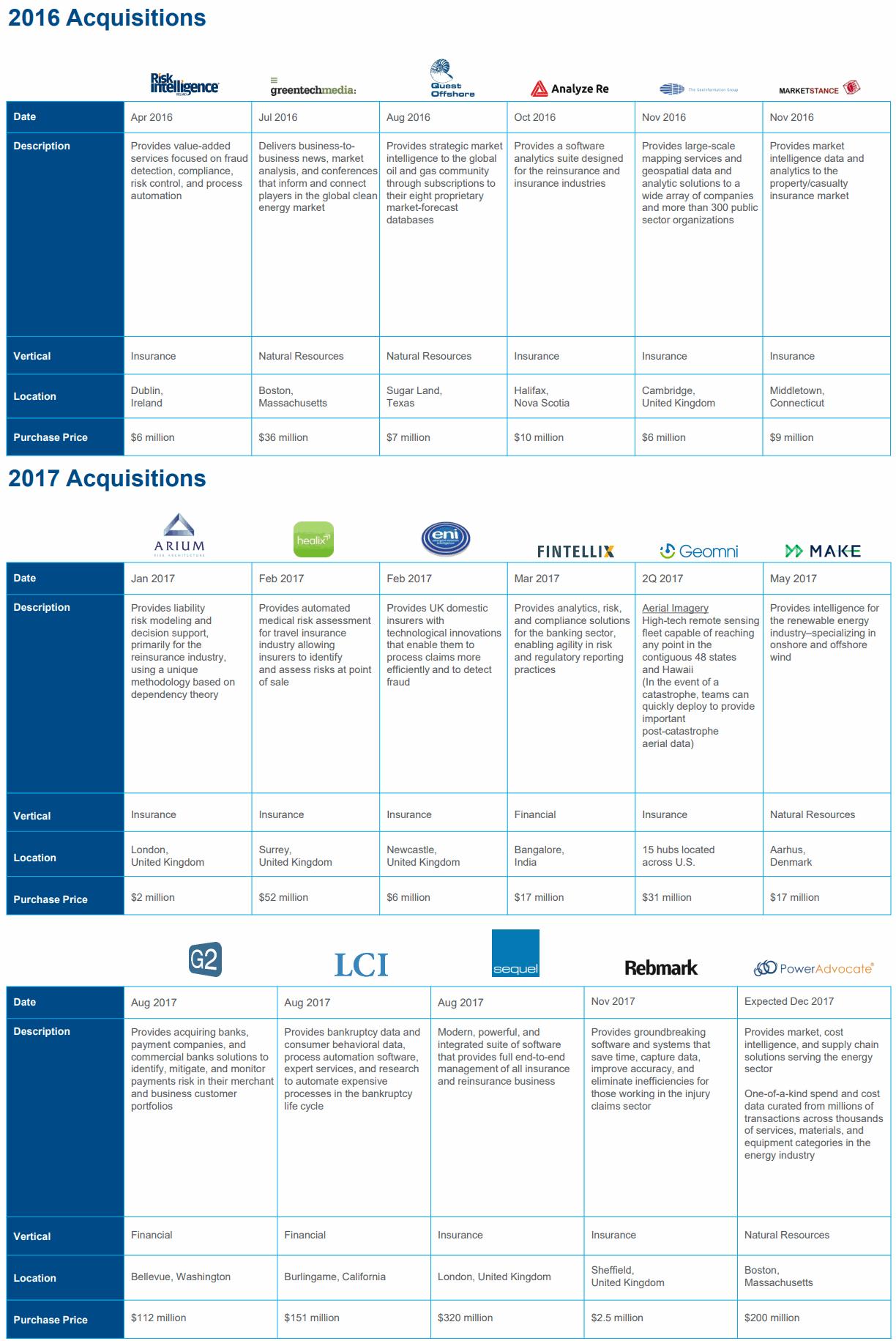 Verisk-Acquisitions-2016-2017