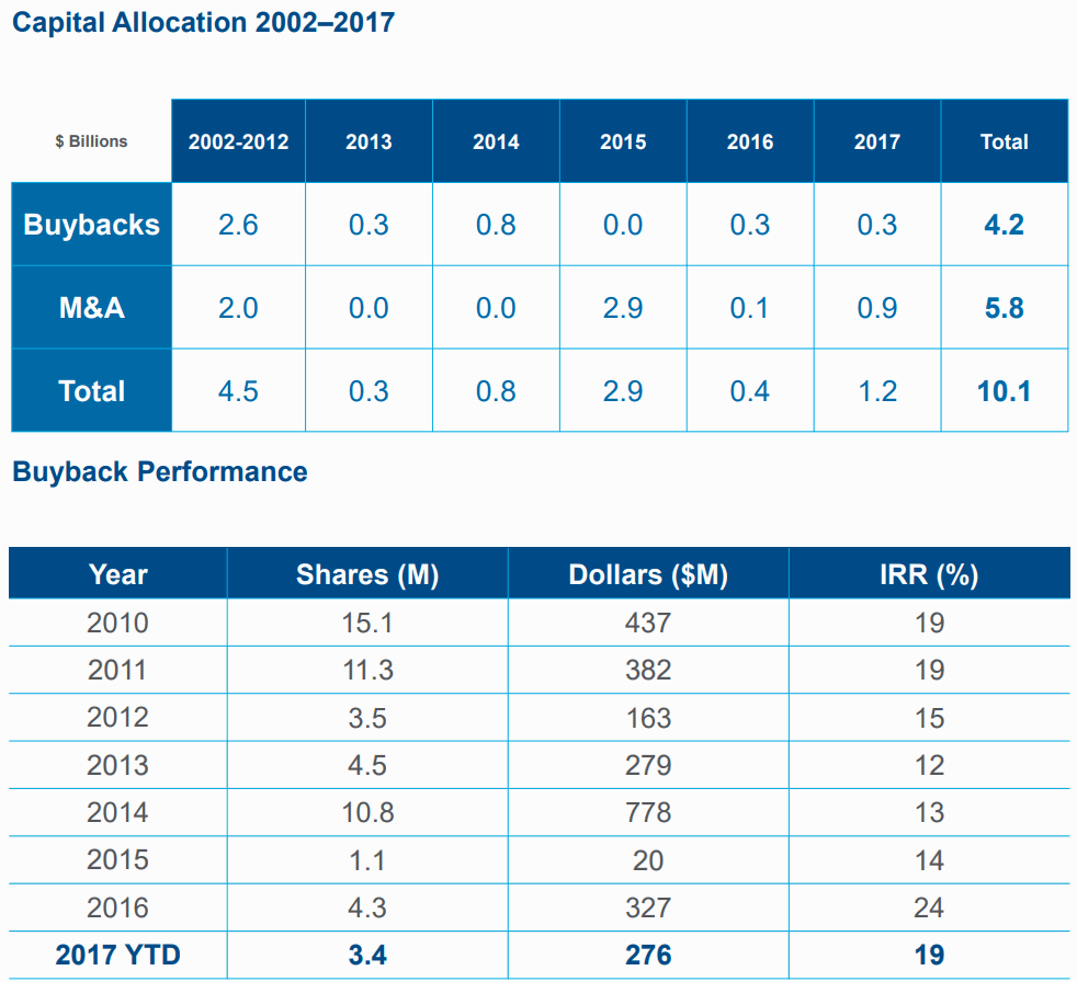 Verisk-Capital-Allocation-and-Buyback-Performance