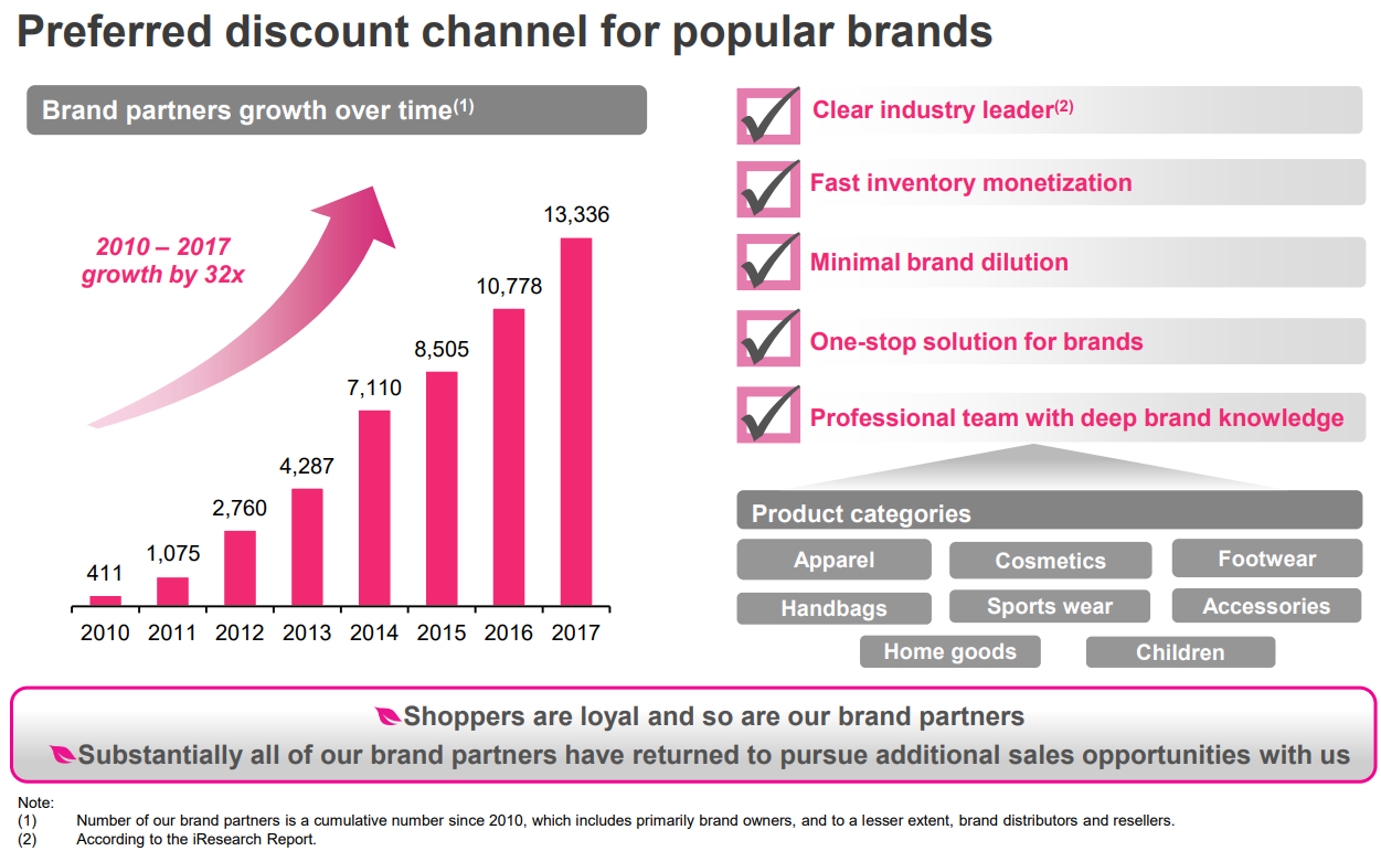 Vipshop Preferred discount channel for popular brands