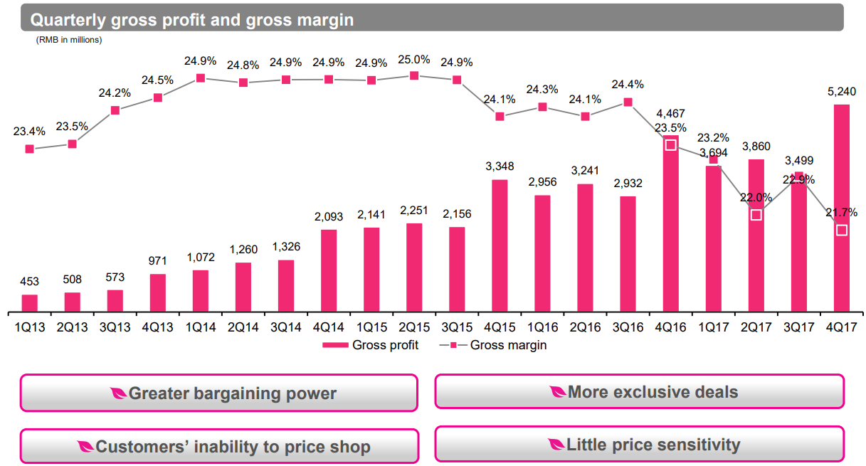 Vipshop Quarterly gross profit and gross margin