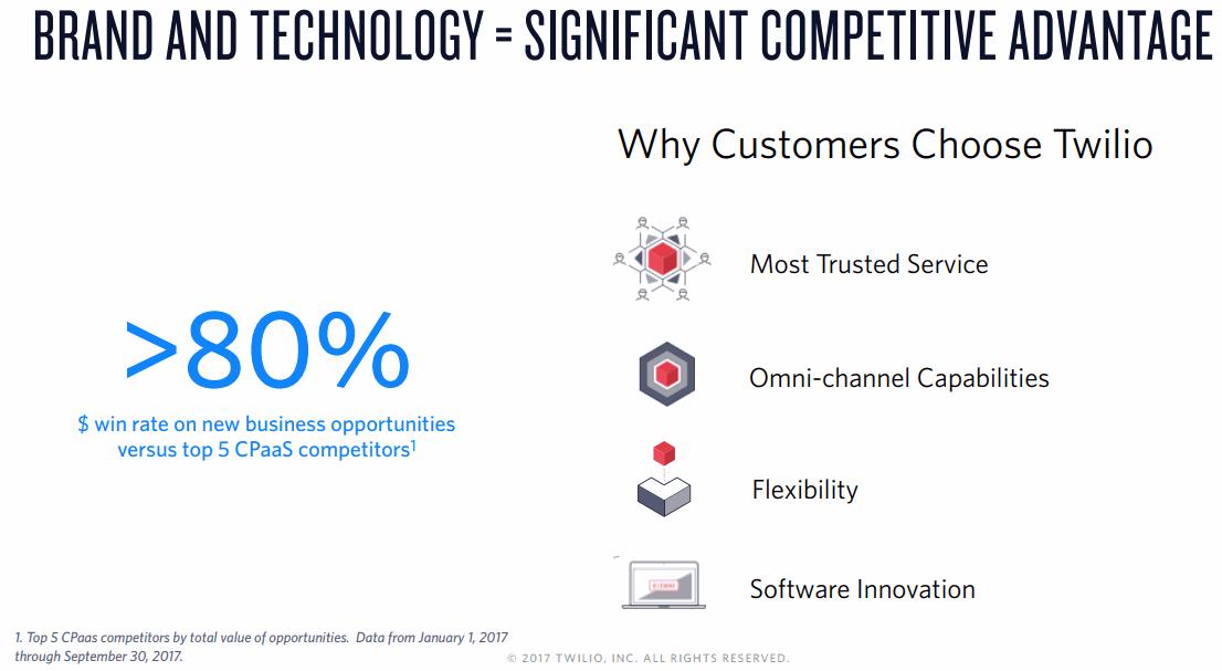 Why-Customers-Choose-Twilio