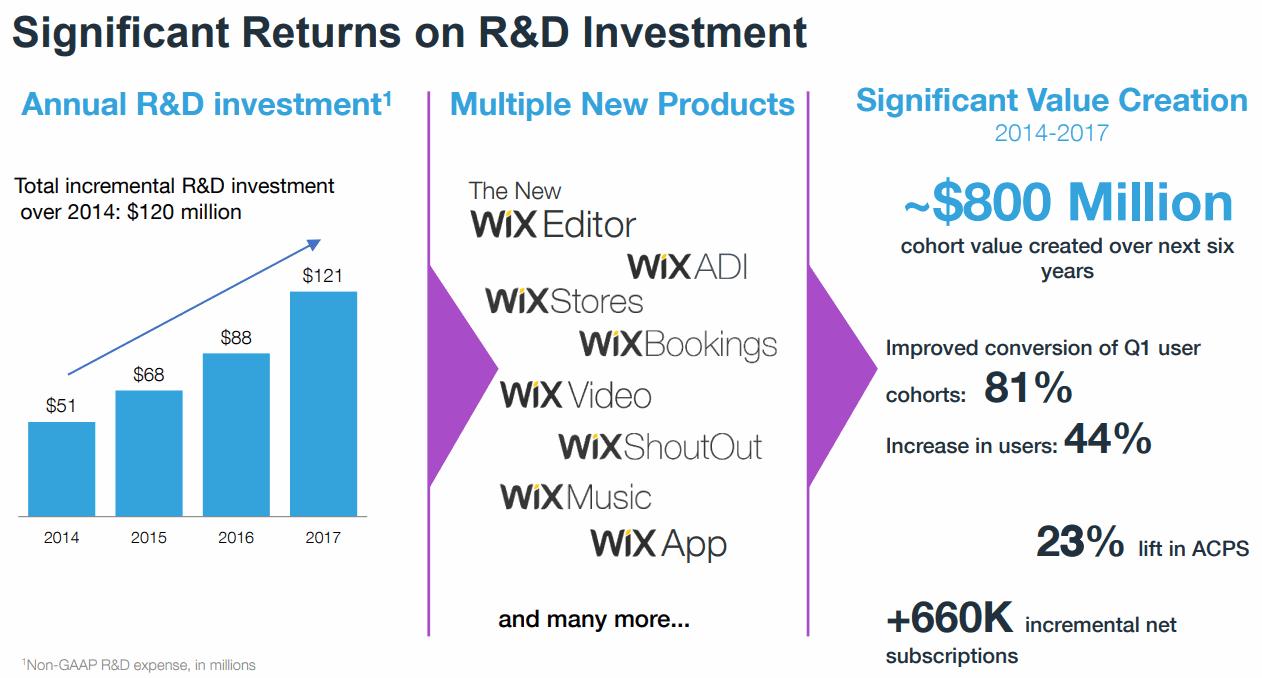Wix-RandD