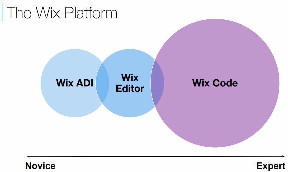 Wix-code