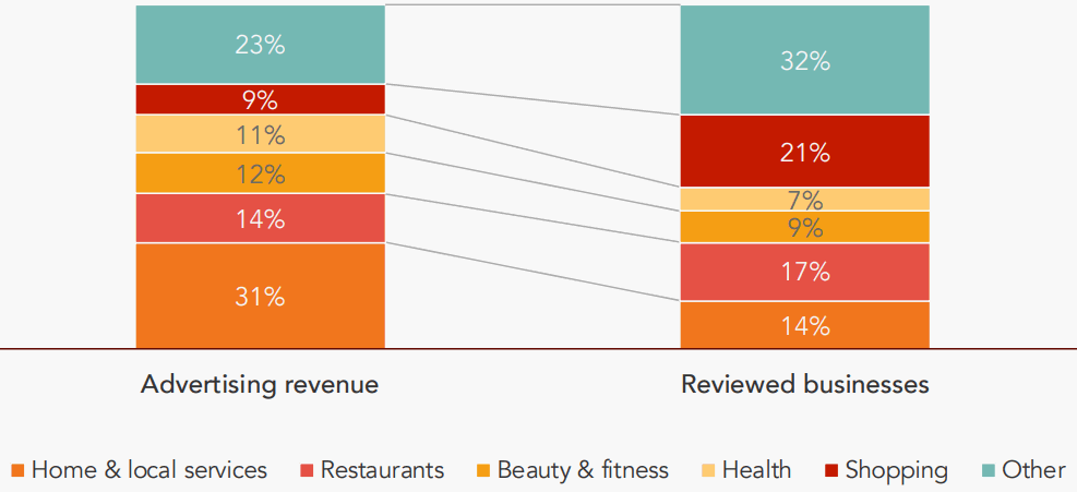 Yelp-Revenue