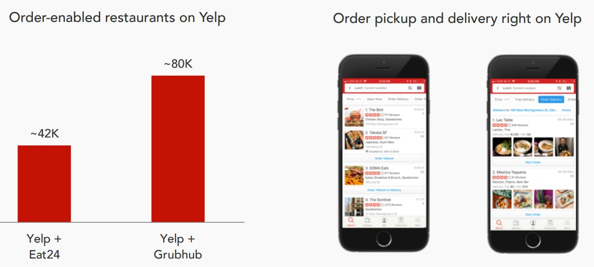 Yelp-with-Grubhub