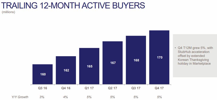 eBay-2017Q4-Active-Buyers