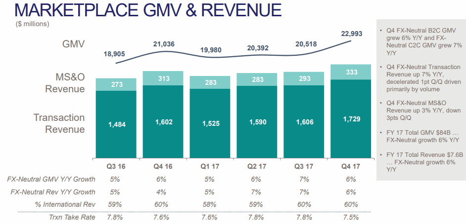 MARKETPLACE GMV & REVENUE
