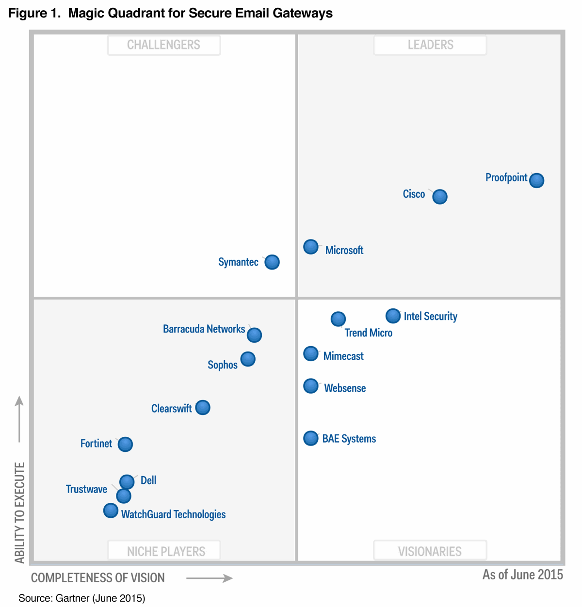 proofpoint-gartner-2015-secure-email-gateways