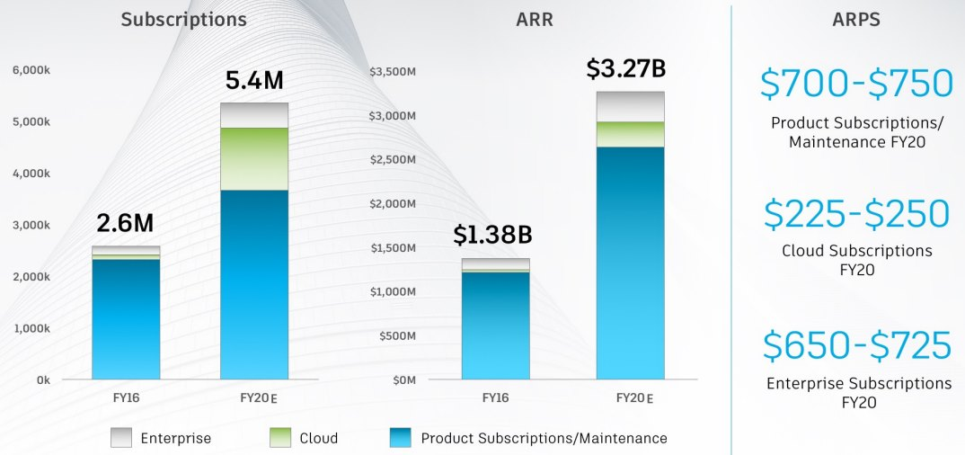 AUTODESK-Cloud-Subscriptions
