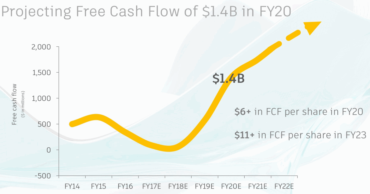 Autodesk-Free-Cash-Flow-Projection