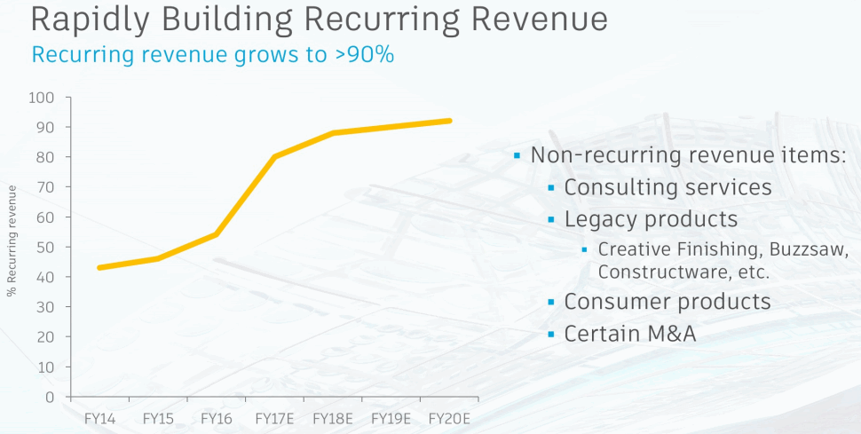 Autodesk-Recurring-Revenue