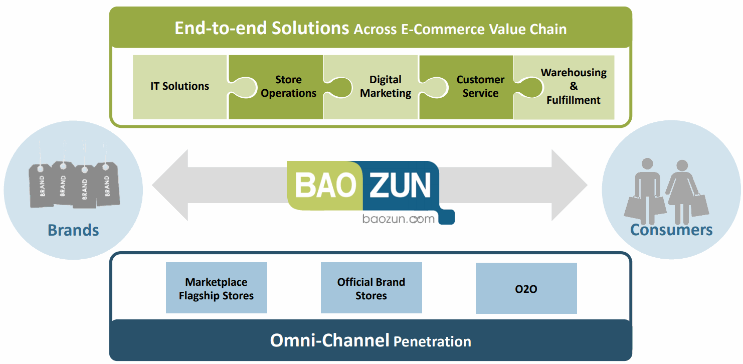 Baozun-E-Commerce-Value-Chain