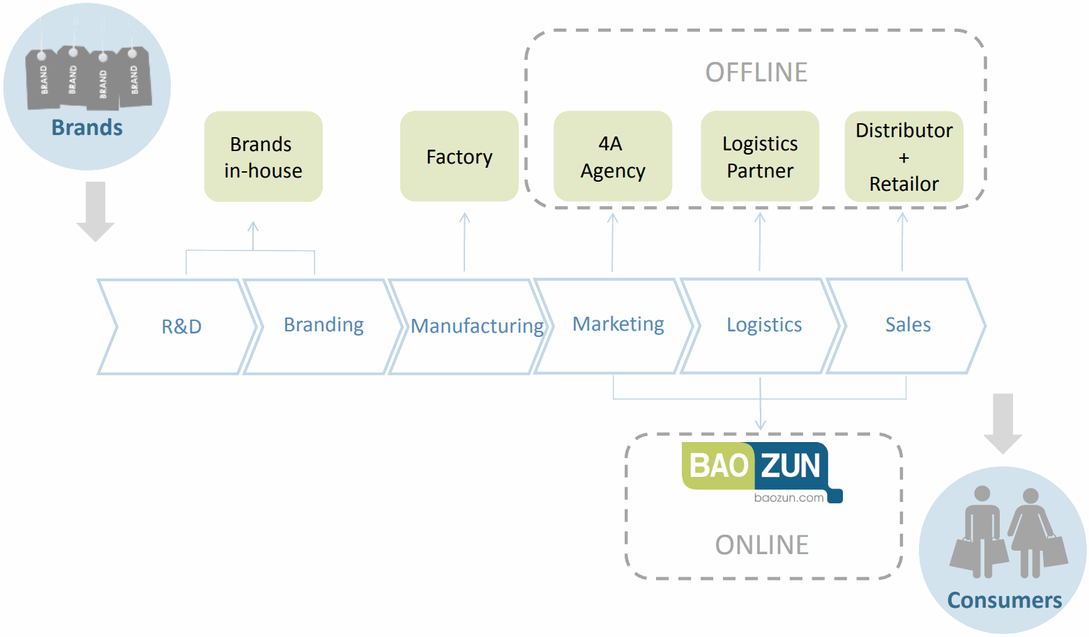 Baozun-Marketing-Logistics-Sales