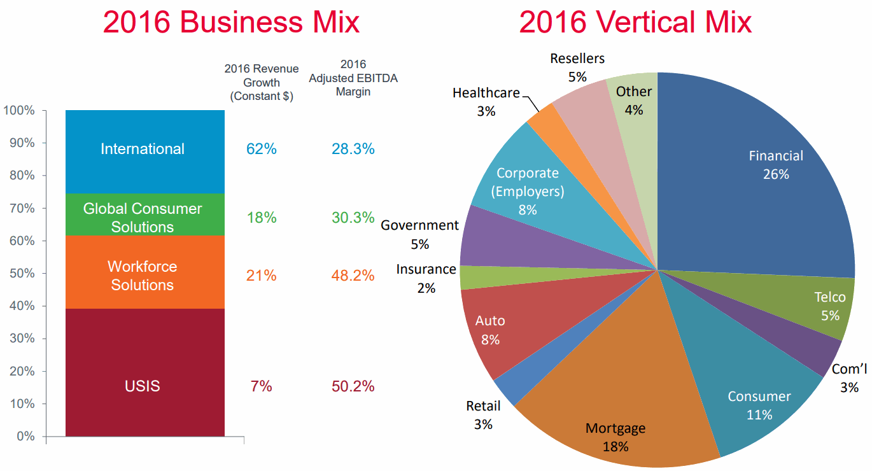 Equifax-Business-Mix