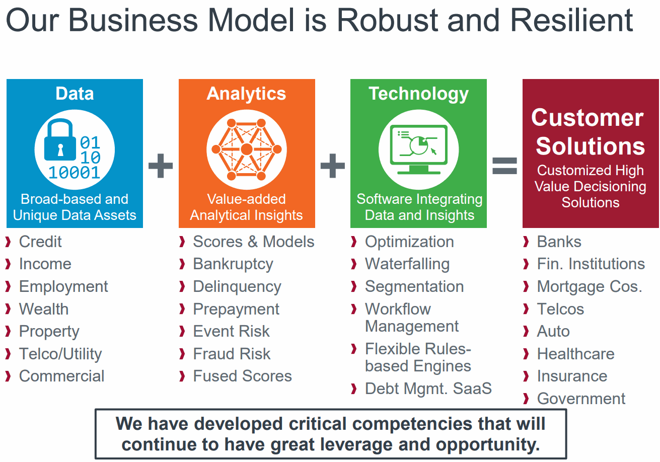 Equifax-Business-Model
