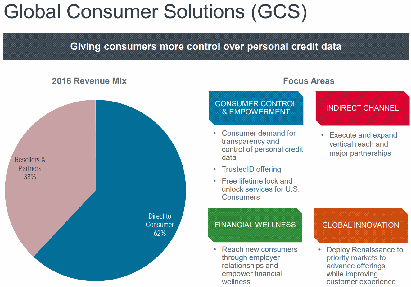 Equifax-Grobal-Consumer-Solutions