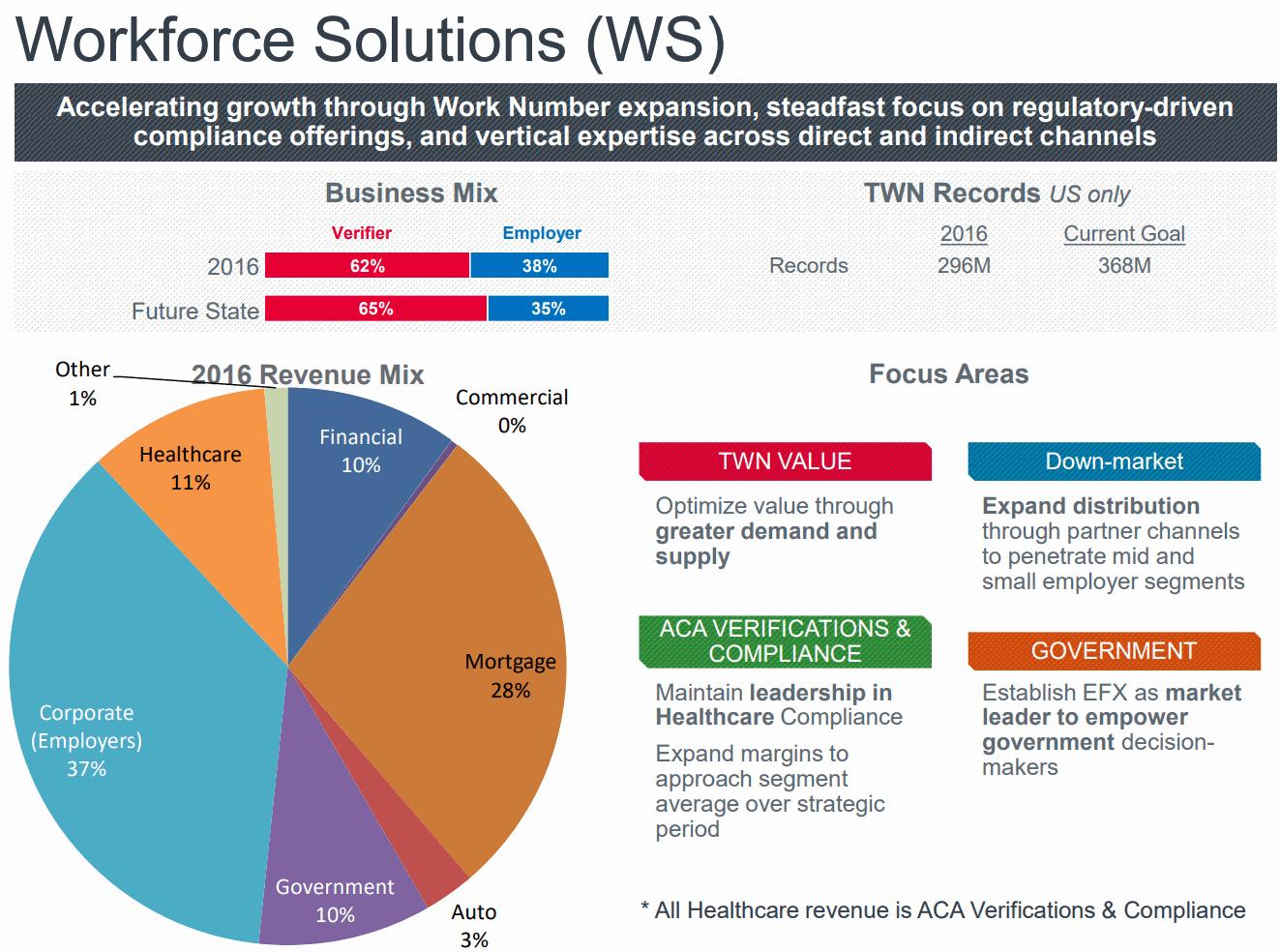 Equifax-Workforce-Solutions