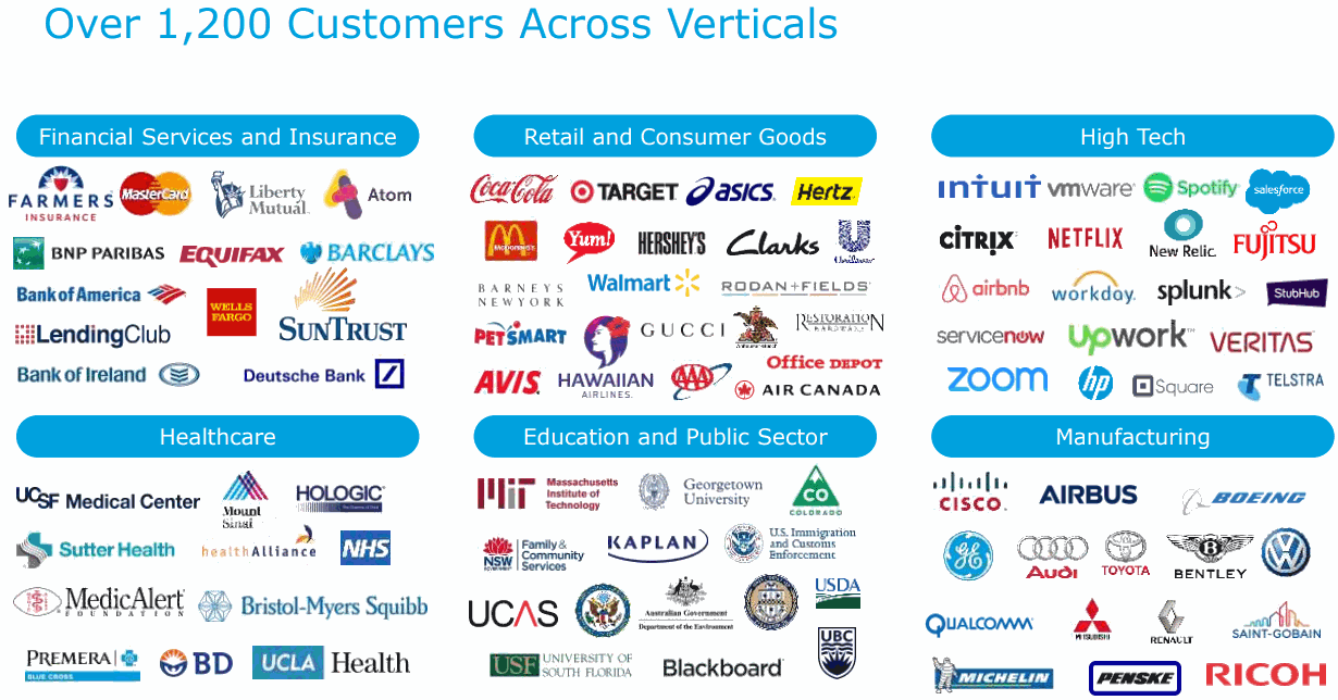 MuleSoft-Customers