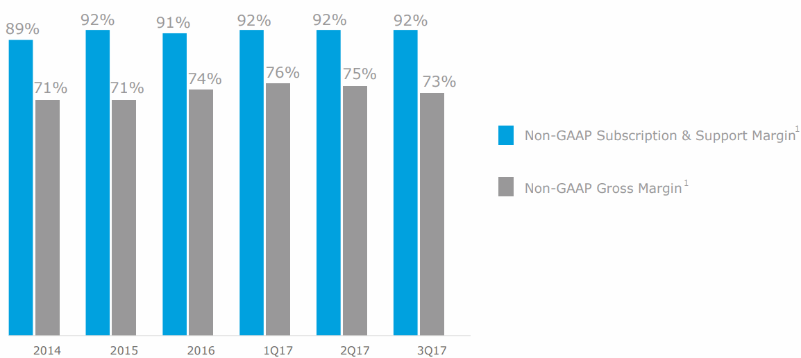 MuleSoft-Gross-Margin