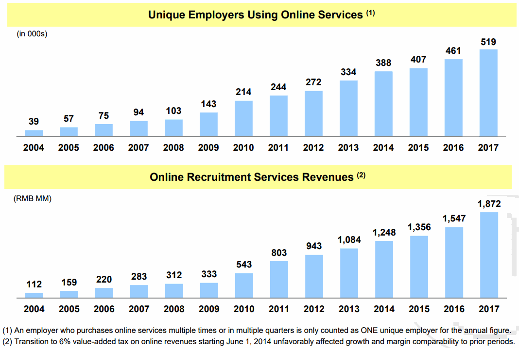 Online-Recruitment-Services-Revenue