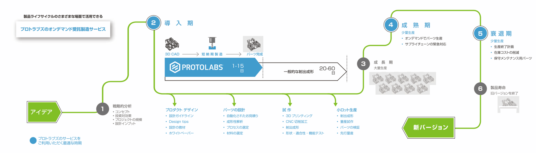 ProtoLabs-Digital-Manufacturing