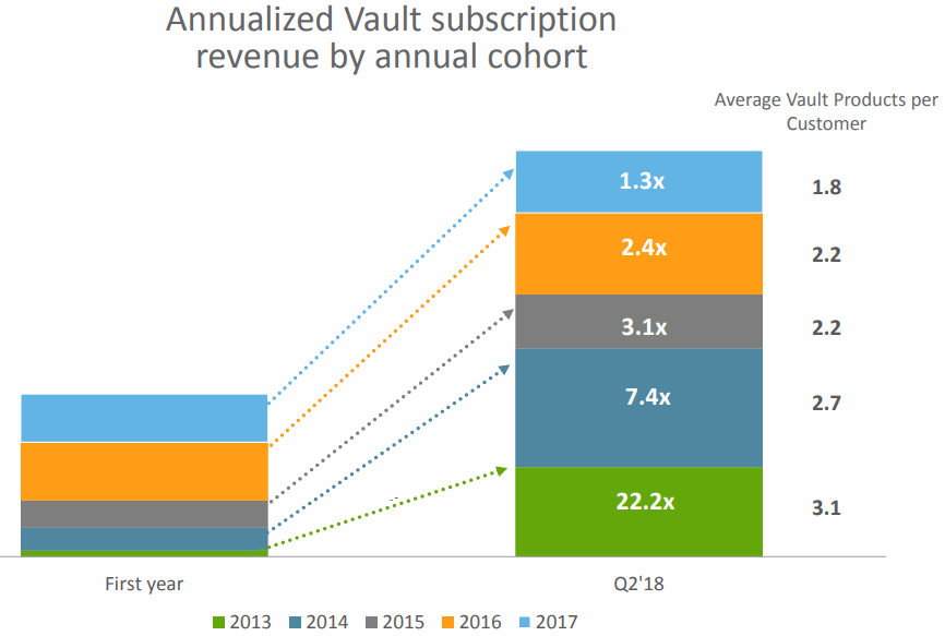 Veeva-Systems-Vault-cohort