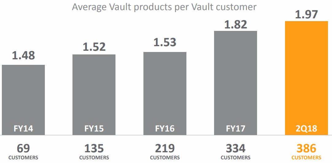 Veeva-Systems-Vault-products-per-customers