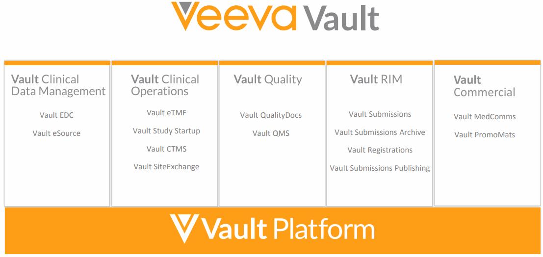 Veeva-Systems-Vault